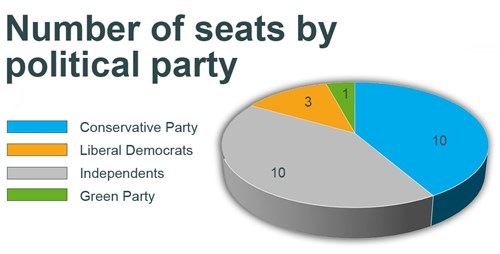 number of seats by political party
