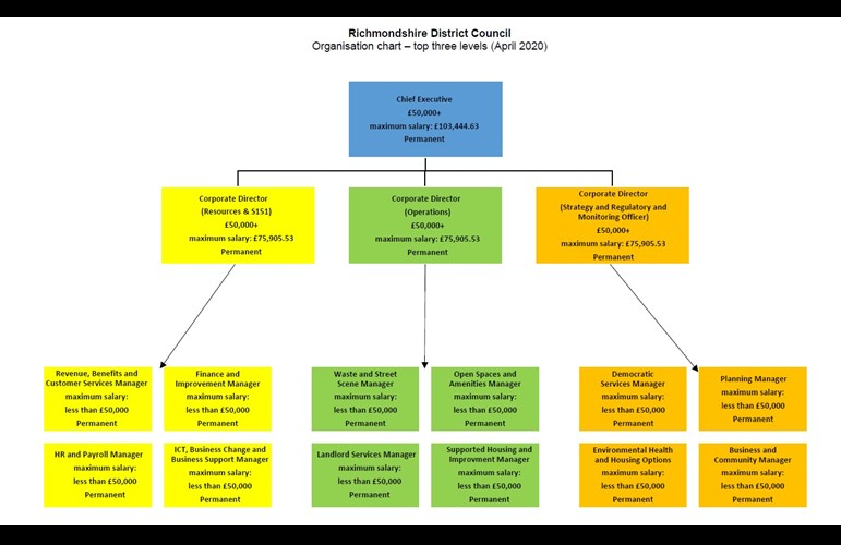 Organisation chart showing top three levels of management